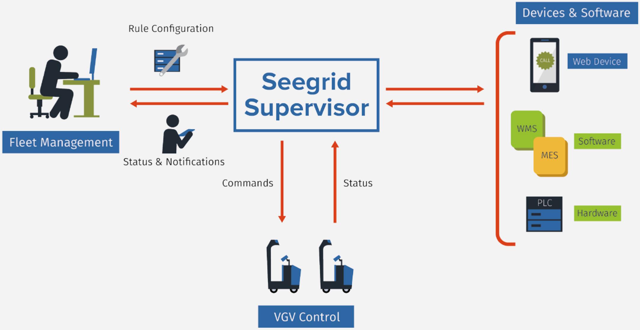 Seegrid Supervisor